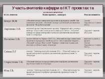Участь вчителів кафедри в ІКТ проектах та конкурсах П.І.Б.вчителя Назвапроект...