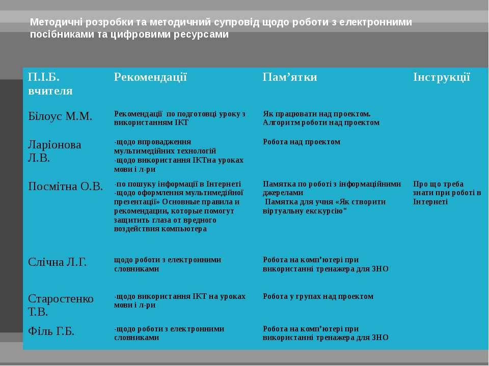 Методичні розробки та методичний супровід щодо роботи з електронними посібник...