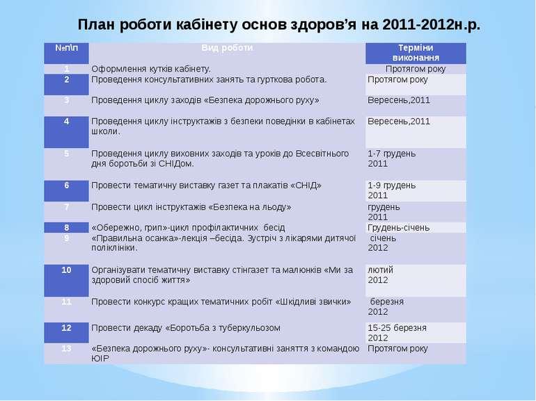 План роботи кабінету основ здоров'я на 2011-2012н.р. №п\п Вид роботи Терміни ...
