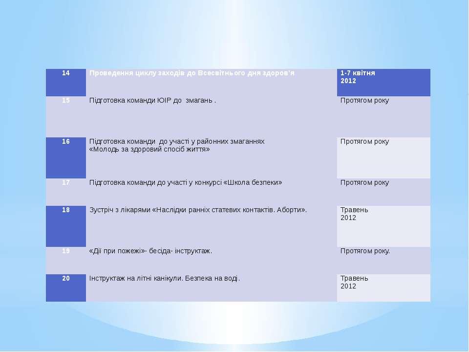 14 Проведення циклу заходів до Всесвітнього дня здоров'я  1-7 квітня 2012 15...