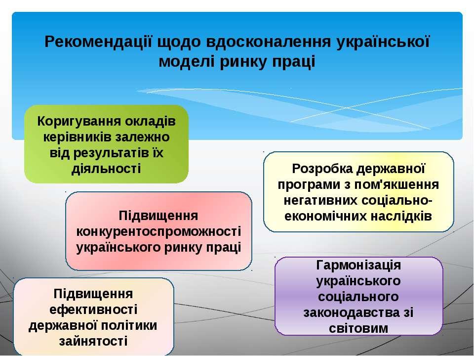 Рекомендації щодо вдосконалення української моделі ринку праці Коригування ок...