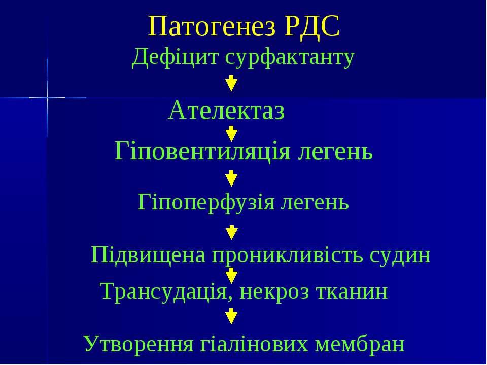 Патогенез РДС Дефіцит сурфактанту Ателектаз Гіповентиляція легень Гіпоперфузі...