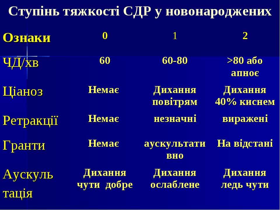 Ступінь тяжкості СДР у новонароджених Ознаки 0 1 2 ЧД/хв 60 60-80 >80 або апн...