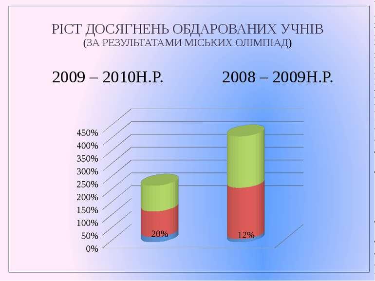 РІСТ ДОСЯГНЕНЬ ОБДАРОВАНИХ УЧНІВ (ЗА РЕЗУЛЬТАТАМИ МІСЬКИХ ОЛІМПІАД) 2009 – 20...