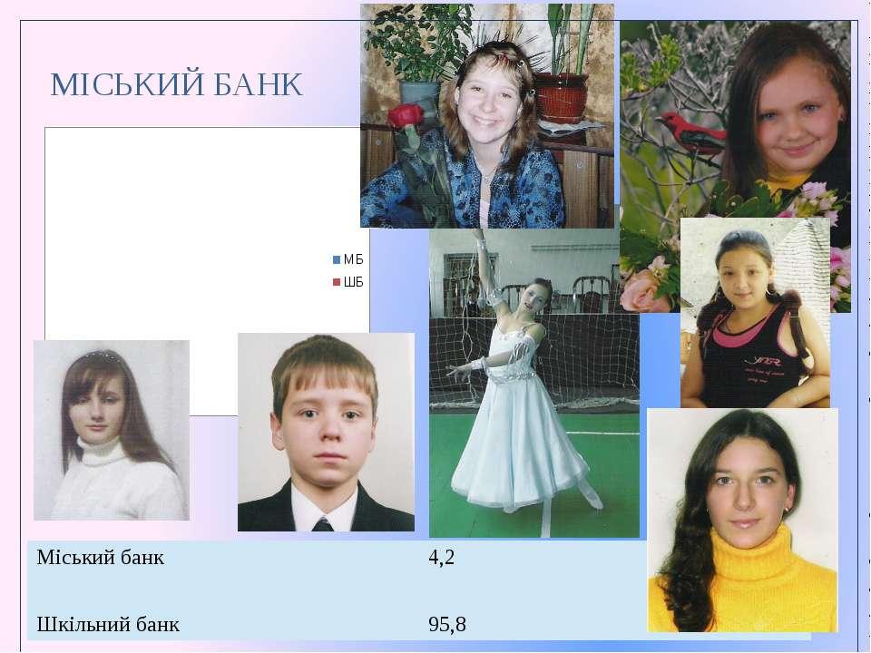 МІСЬКИЙ БАНК  Міський банк 4,2 Шкільний банк 95,8