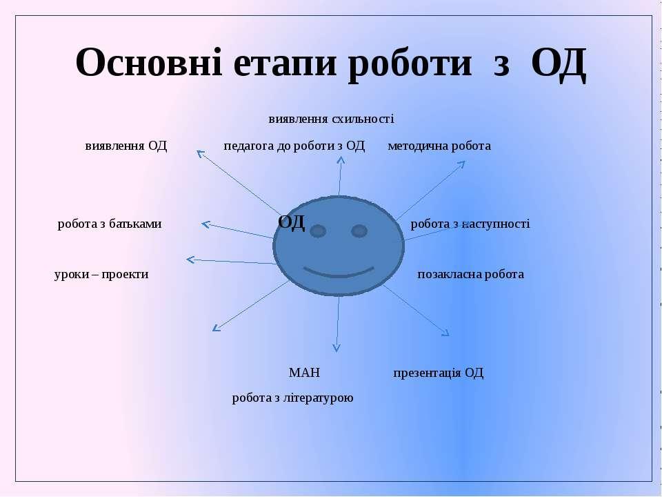Основні етапи роботи з ОД виявлення схильності виявлення ОД педагога до робот...