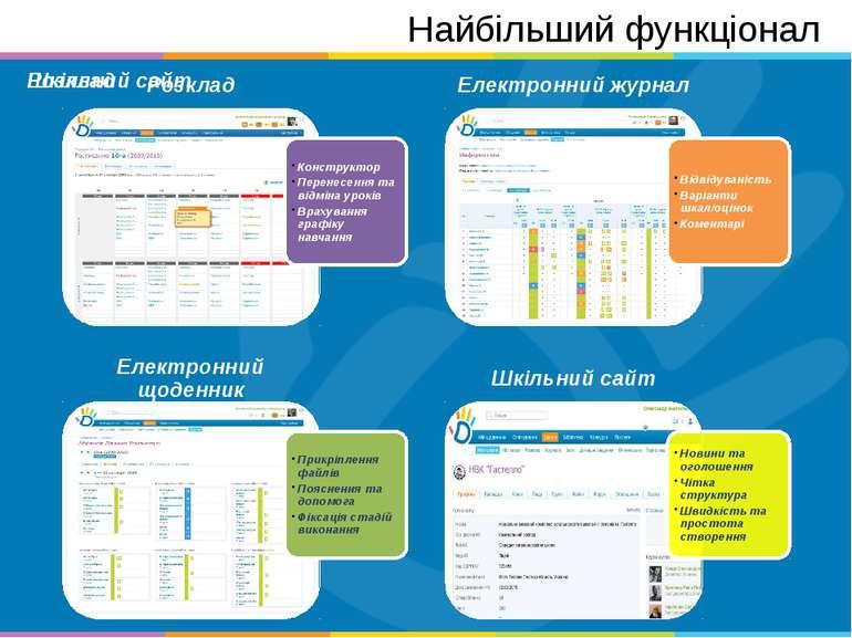 Найбільший функціонал Шкільний сайт