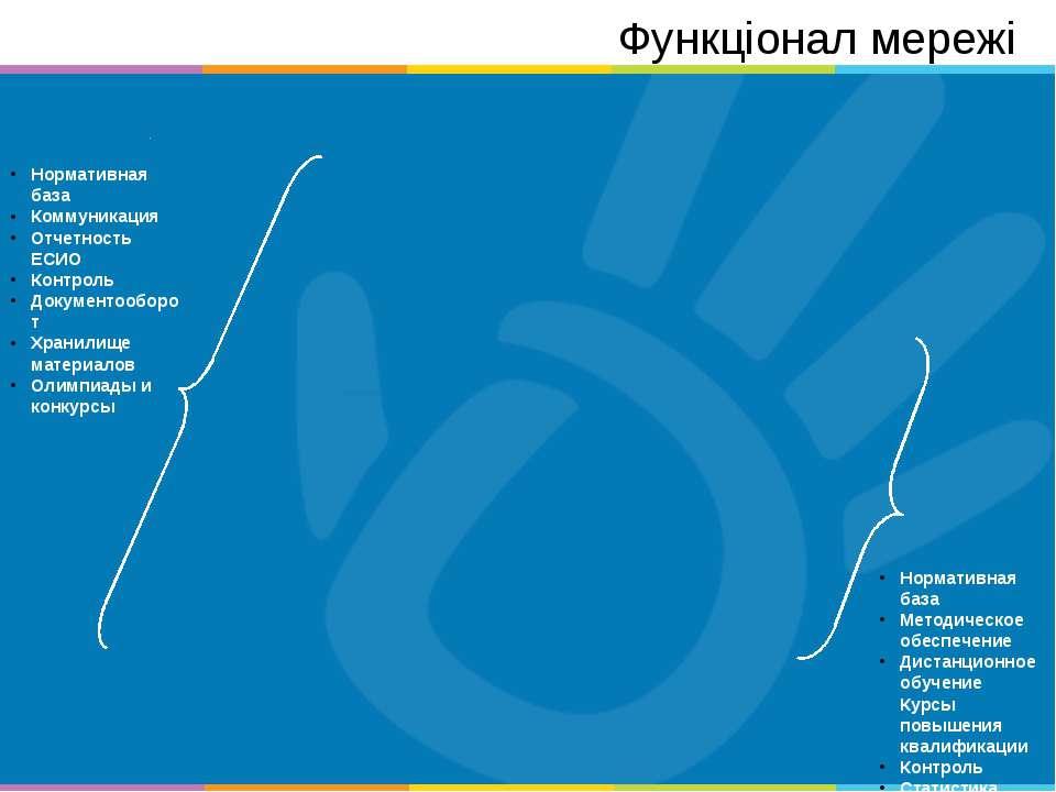 Нормативная база Коммуникация Отчетность ЕСИО Контроль Документооборот Хранил...