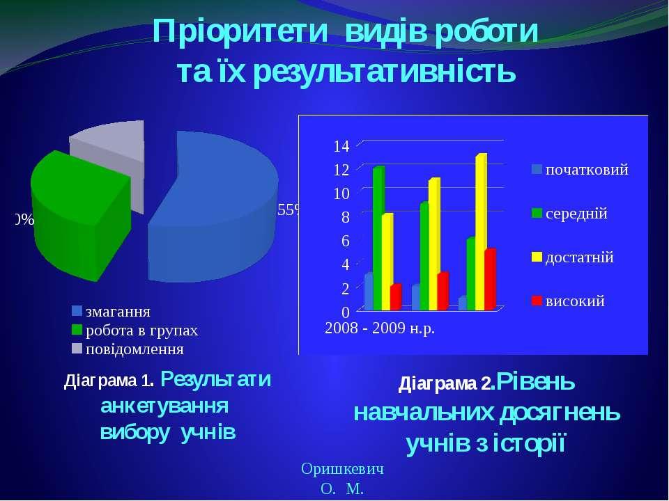 Діаграма 1. Результати анкетування вибору учнів Оришкевич О. М. Діаграма 2.Рі...