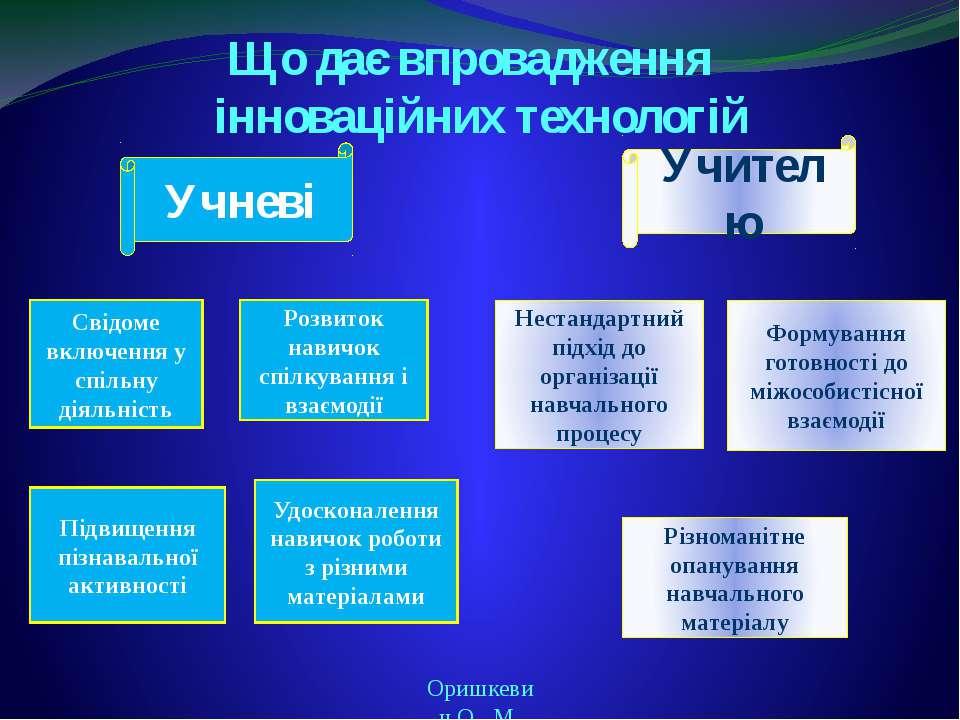 Що дає впровадження інноваційних технологій Оришкевич О. М. Учневі Учителю Рі...