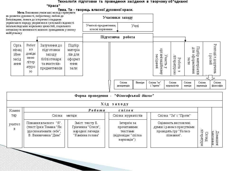 Домашнє завдання Підготовча робота Учителі-предметники, класні керівники Учні...