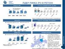 ЛІДЕР РИНКА IPO В РЕГІОНІ 41 іноземна компанія в лістингу (35 на Головному ма...