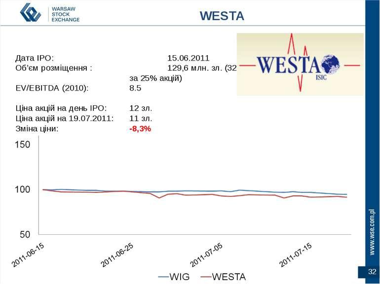 * Дата IPO: 15.06.2011 Об'єм розміщення : 129,6 млн. зл. (32 млн. Євро за 25%...