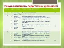 Результативність педагогічної діяльності № п/п Дата заходу Зміст заходу, діял...