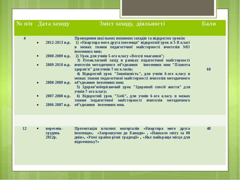 № п/п Дата заходу Змістзаходу,діяльності Бали 4  2012-2013н.р.   2008-2009...