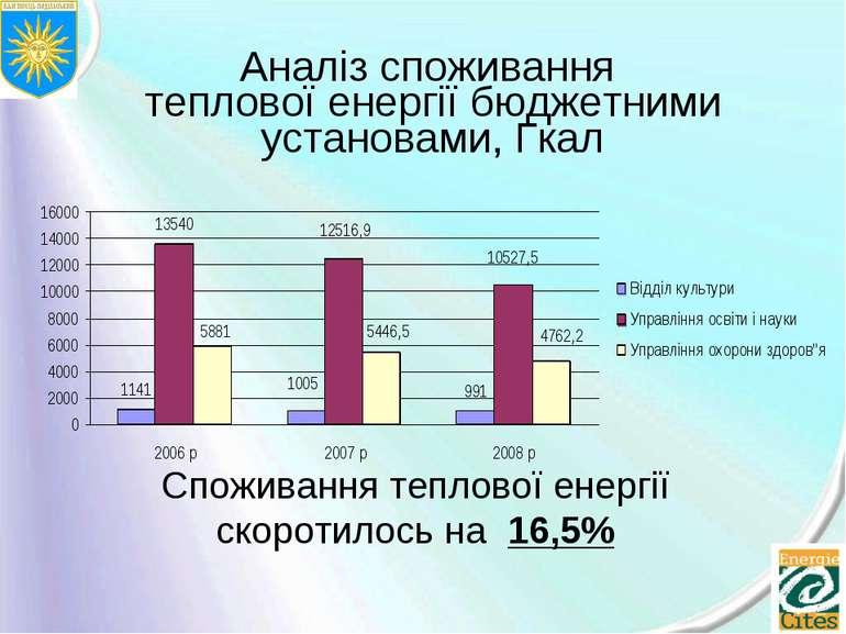 Аналіз споживання теплової енергії бюджетними установами, Гкал Споживання теп...