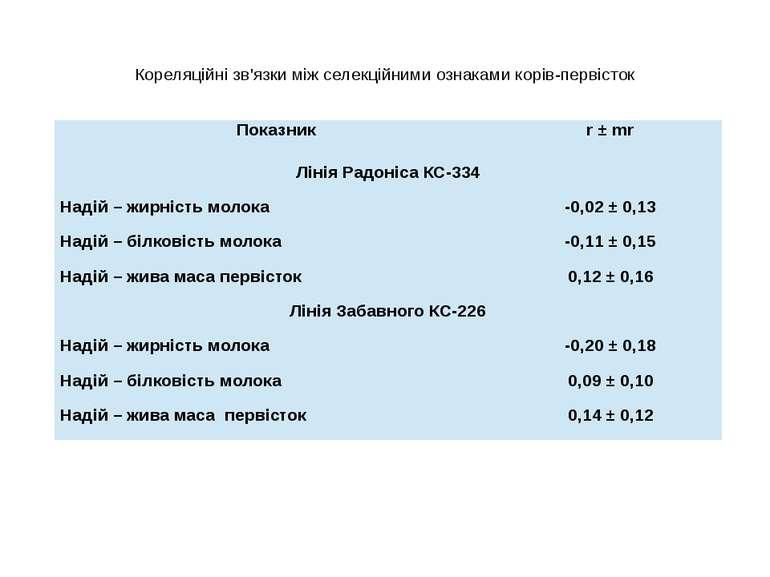 Кореляційні зв'язки між селекційними ознаками корів-первісток Показник r ±mr ...