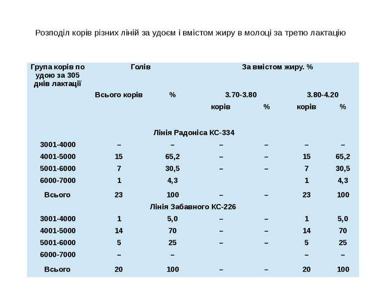 Розподіл корів різних ліній за удоєм і вмістом жиру в молоці за третю лактаці...