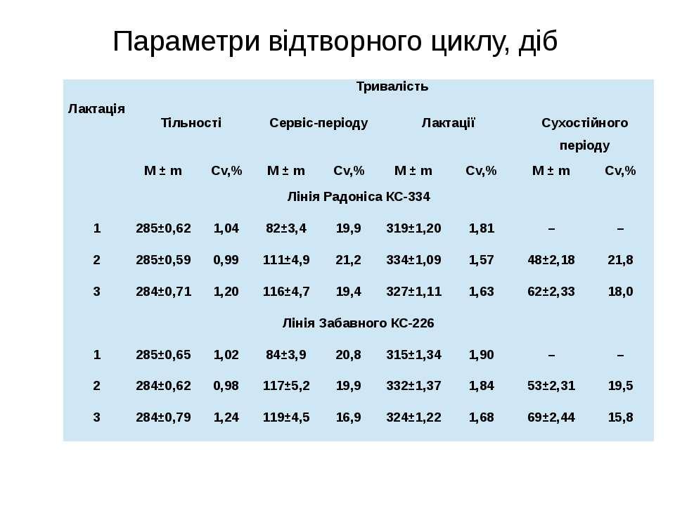 Параметри відтворного циклу, діб Лактація Тривалість Тільності Сервіс-періоду...