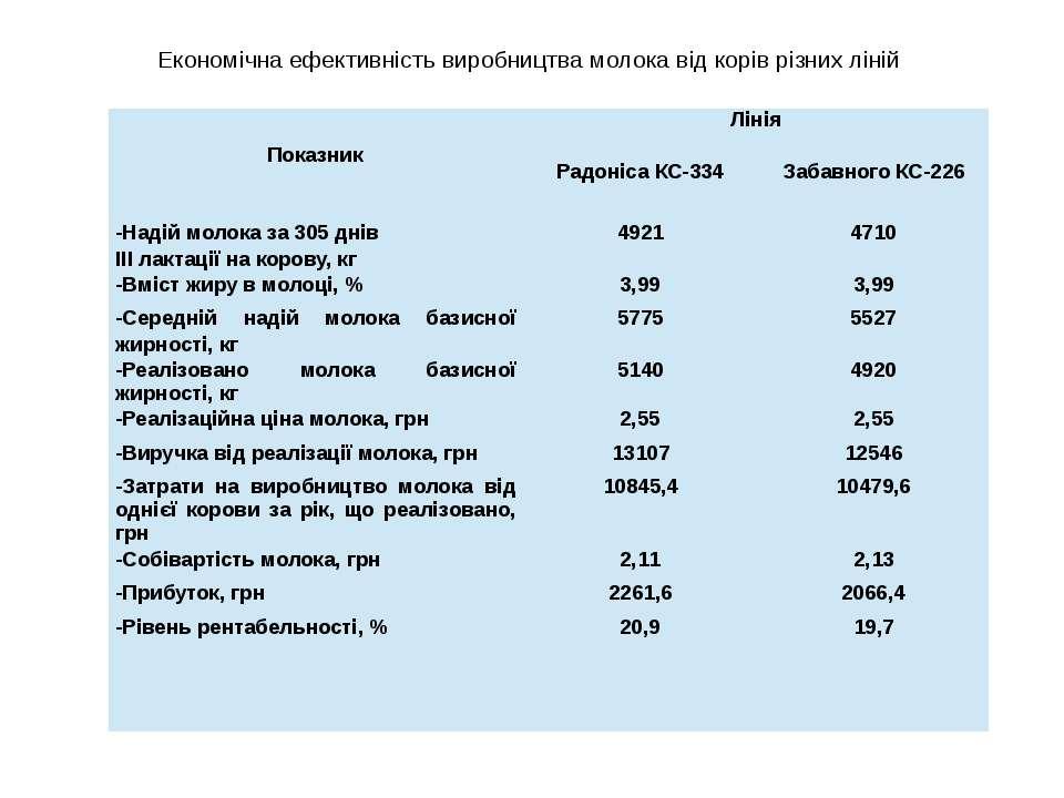 Економічна ефективність виробництва молока від корів різних ліній Показник Лі...