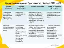 Кроки по виконанню Програми в I півріччі 2011 р. (3) Назва активності Основні...