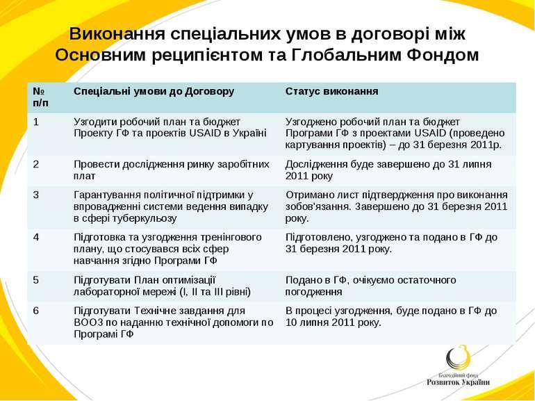 Виконання спеціальних умов в договорі між Основним реципієнтом та Глобальним ...