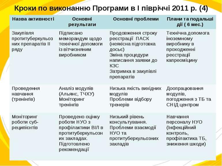 Кроки по виконанню Програми в I півріччі 2011 р. (4) Назва активності Основні...