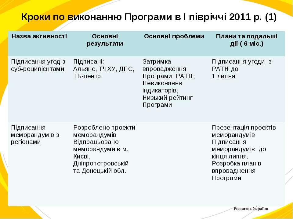 Кроки по виконанню Програми в I півріччі 2011 р. (1) Назва активності Основні...