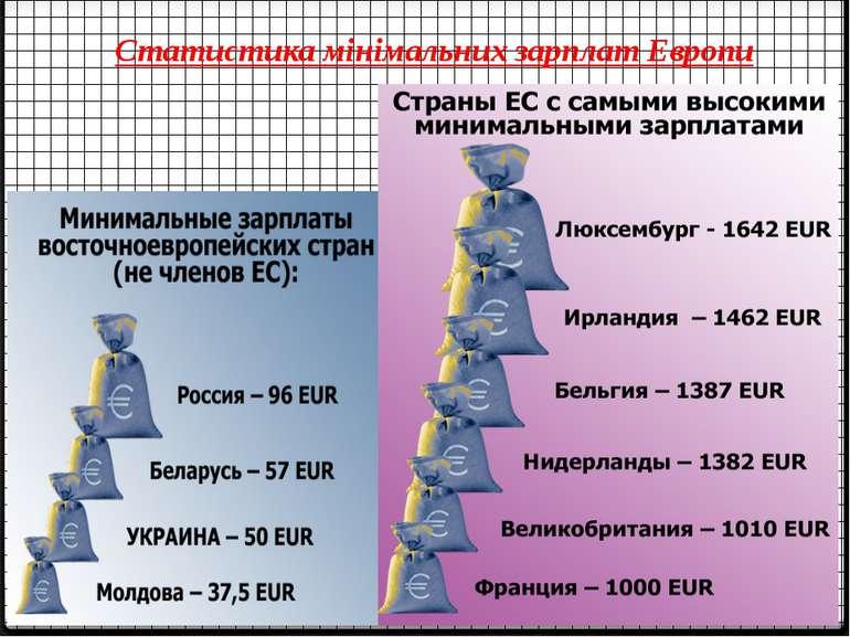 Статистика мінімальних зарплат Европи