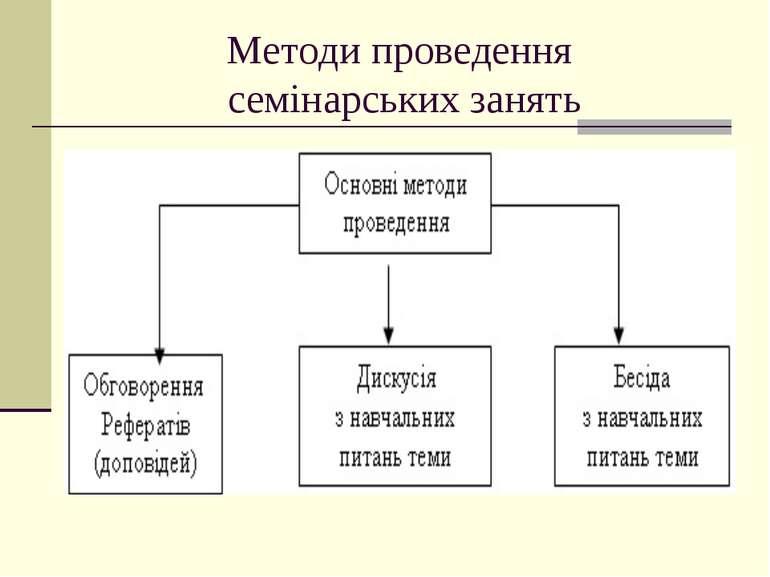 Методи проведення семінарських занять