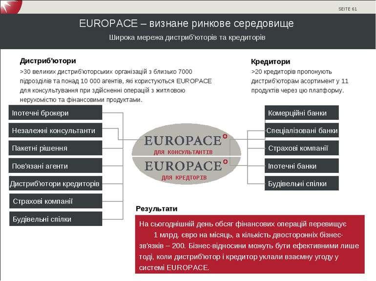 EUROPACE – визнане ринкове середовище Широка мережа дистриб'юторів та кредито...
