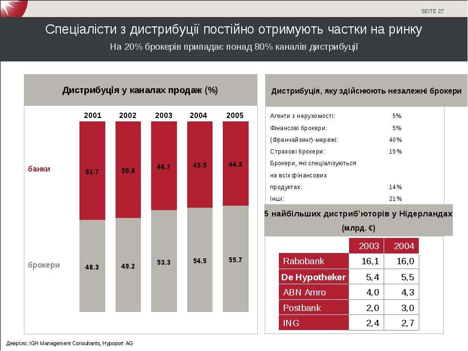 Спеціалісти з дистрибуції постійно отримують частки на ринку На 20% брокерів ...