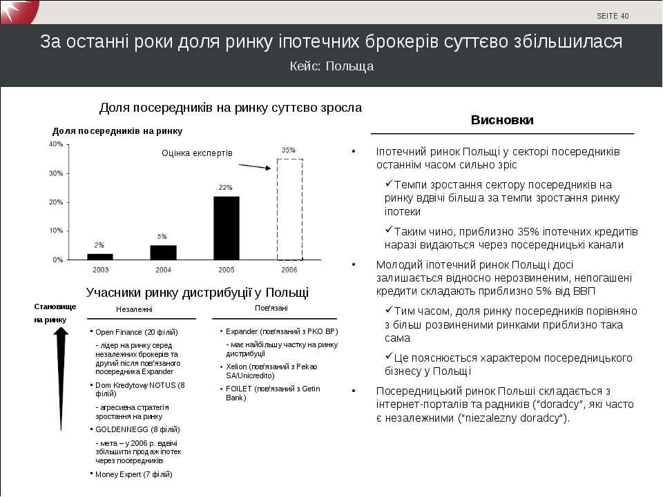 За останні роки доля ринку іпотечних брокерів суттєво збільшилася Кейс: Польщ...