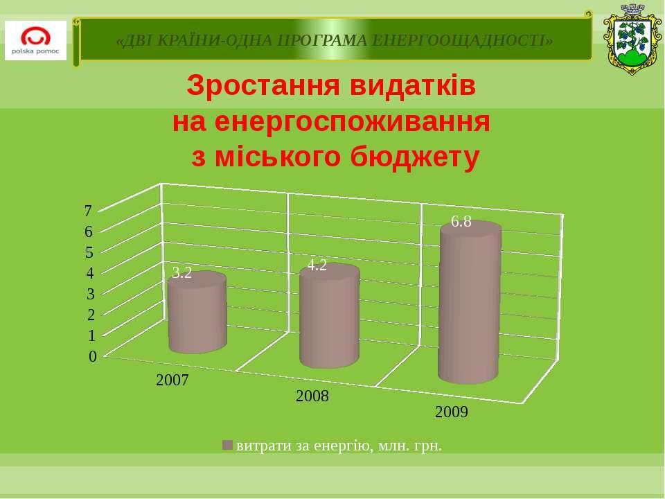 Зростання видатків на енергоспоживання з міського бюджету «ДВІ КРАЇНИ-ОДНА ПР...