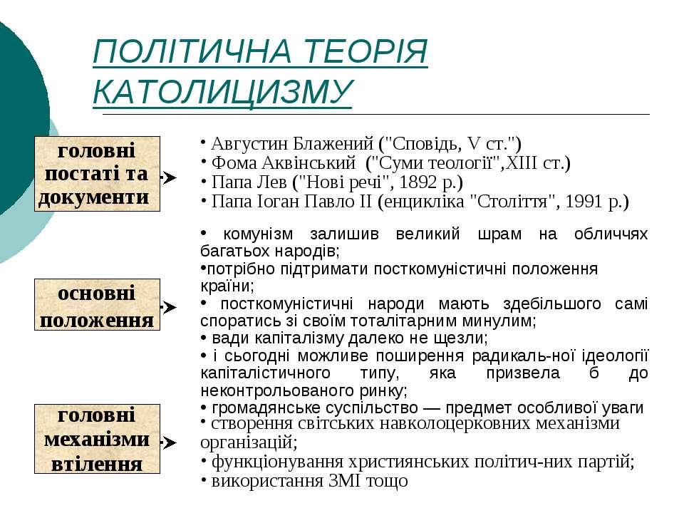 """ПОЛІТИЧНА ТЕОРІЯ КАТОЛИЦИЗМУ Августин Блажений (""""Сповідь, V ст."""") Фома Аквінс..."""