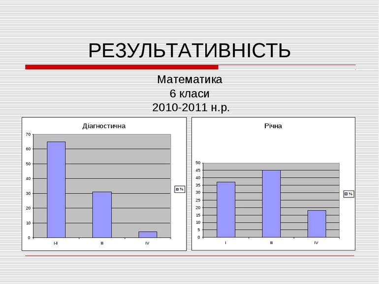 РЕЗУЛЬТАТИВНІСТЬ Математика 6 класи 2010-2011 н.р.