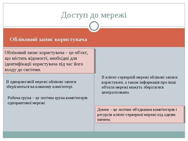 Обліковий запис користувача Доступ до мережі Обліковий запис користувача – це...