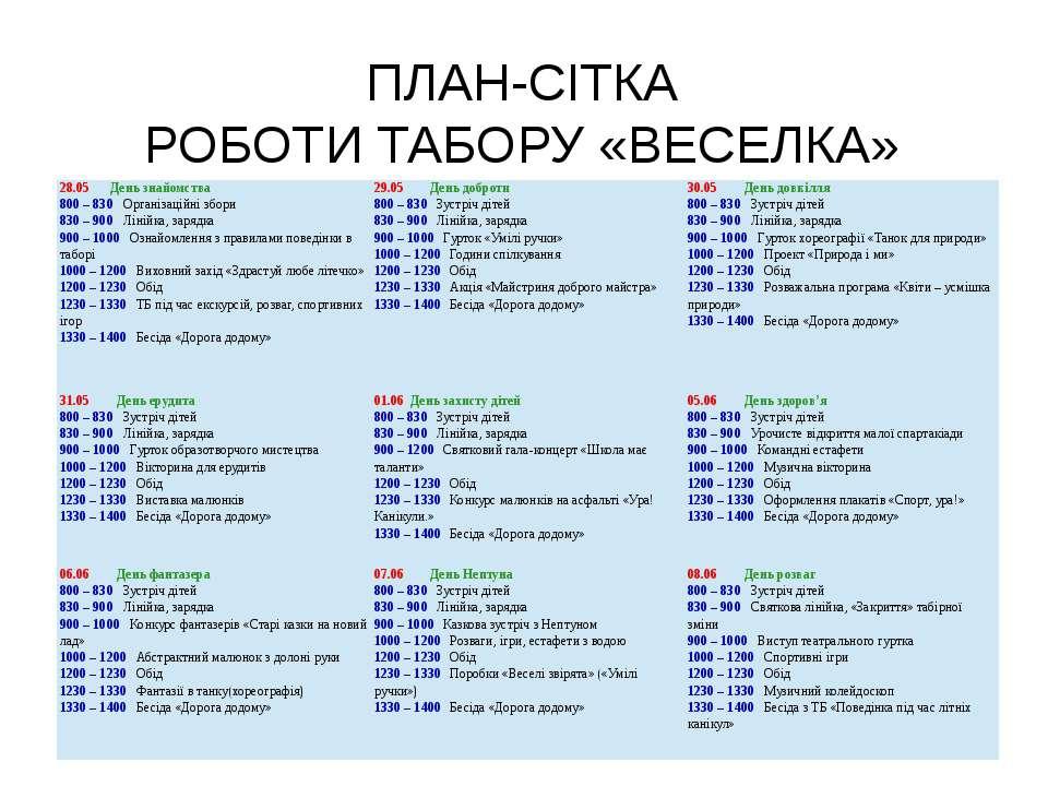 ПЛАН-СІТКА РОБОТИ ТАБОРУ «ВЕСЕЛКА» 28.05День знайомства 800– 830Організаційні...