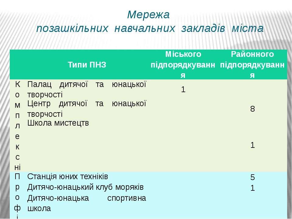 Мережа позашкільних навчальних закладів міста Типи ПНЗ Міського підпорядкуван...