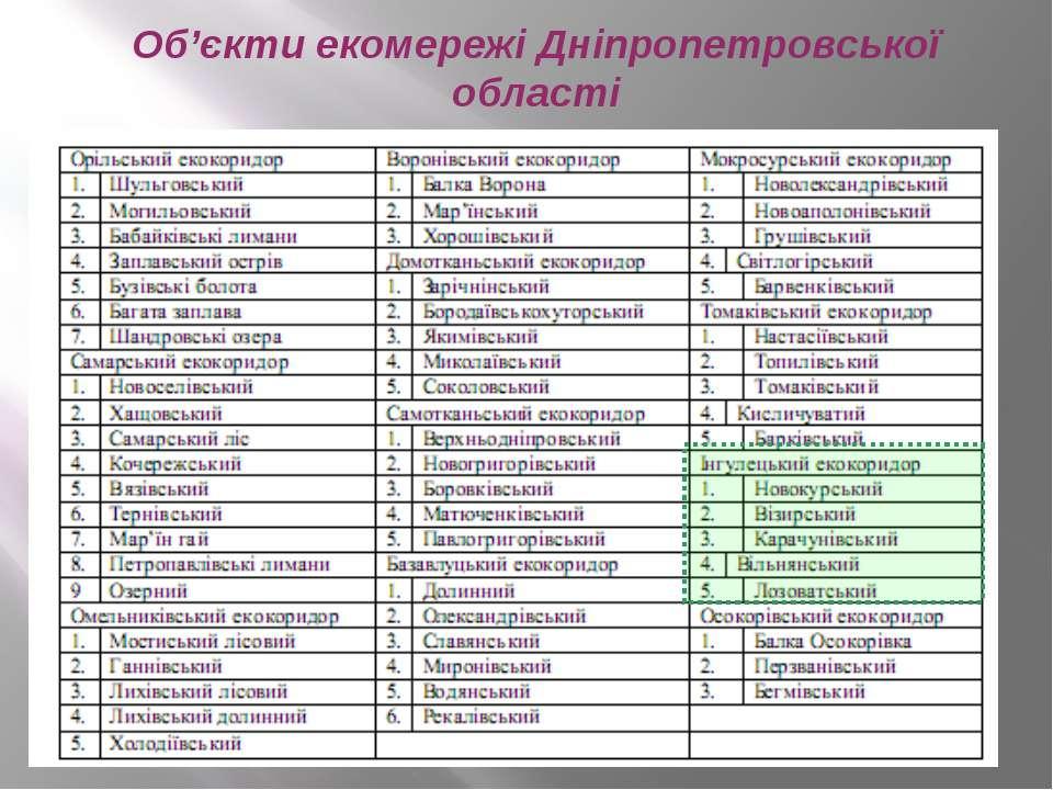 Об'єкти екомережі Дніпропетровської області