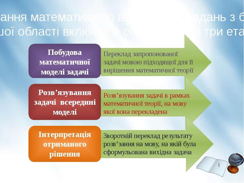 Побудова математичної моделі задачі Розв'язування задачі всередині моделі Інт...