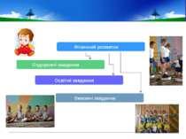 Фізичний розвиток Оздоровчі завдання Освітні завдання Виховні завдання