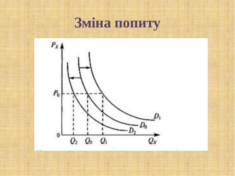 Зміна попиту © Загороднюк Настя: Окрім ціни на попит діють також інші детермі...