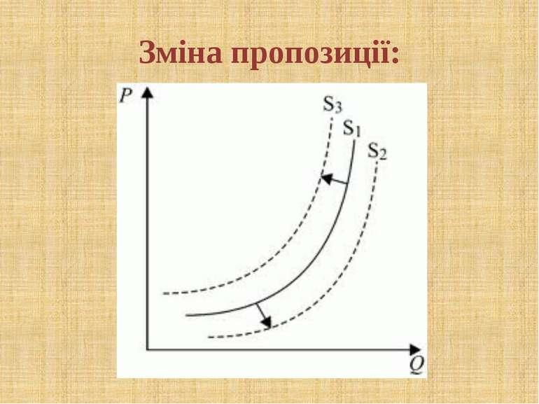 Зміна пропозиції: © Загороднюк