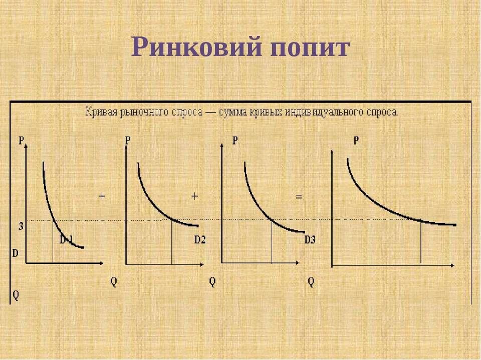 Ринковий попит © Загороднюк Настя: Перейти від індивідуального до ринкового п...