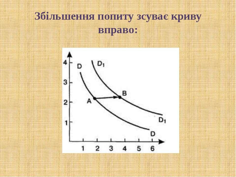 Збільшення попиту зсуває криву вправо: © Загороднюк