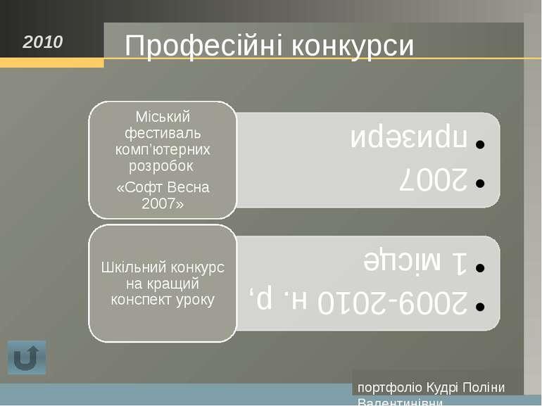 портфоліо Кудрі Поліни Валентинівни Сучасні освітні технології 2010