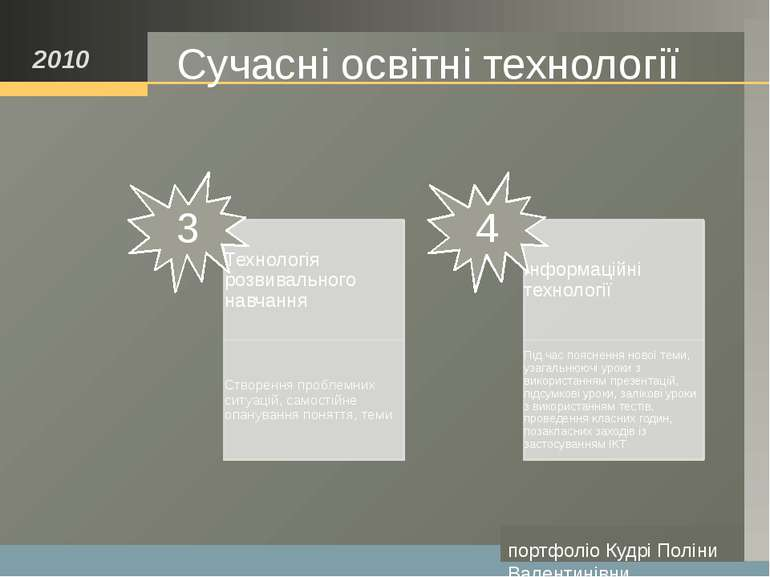 портфоліо Кудрі Поліни Валентинівни Досягнення учнів 2010 На этот раздел стои...