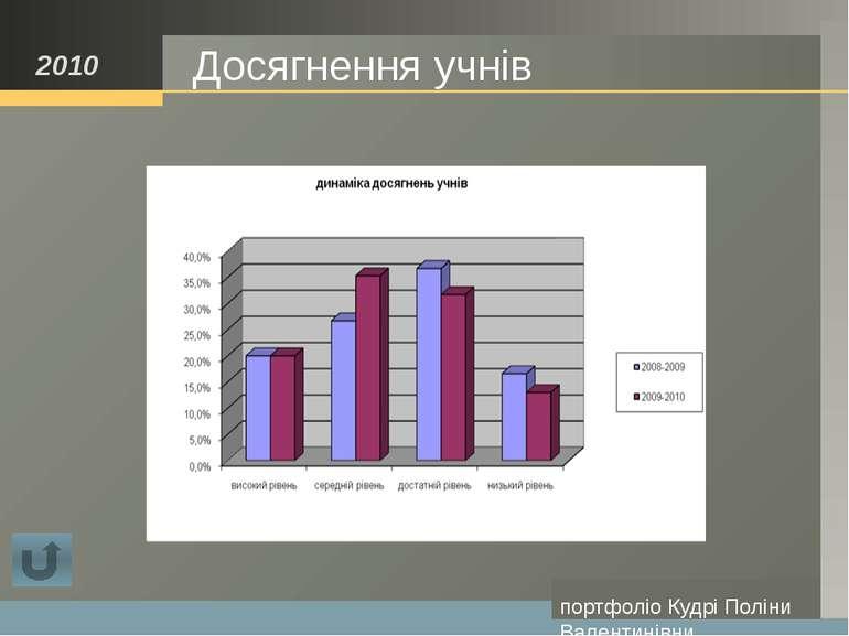 Деякі методи організації навчання: Вчення в співпраці (Cooperative Learning);...