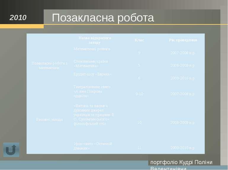 Поради початківцям: Планування приміщення; Поступове навчання співпраці: Прац...